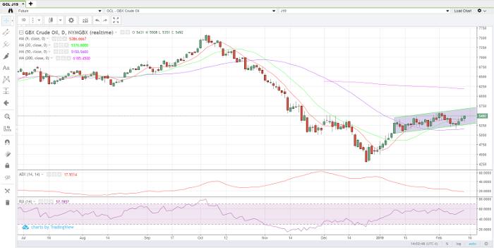 Crude Oil Apr '19 Daily Chart