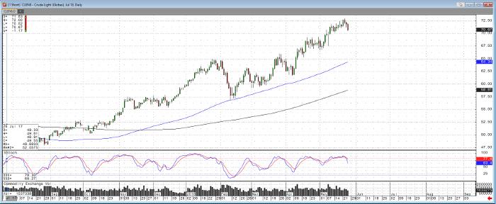 Crude Oil Jul '18 Daily Chart