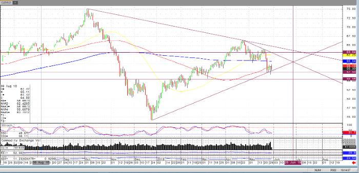 Crude Oil Jul '19 Daily Chart