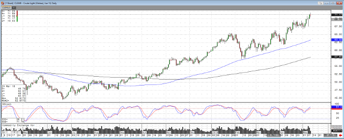 Crude Oil Jun '18 Daily Chart