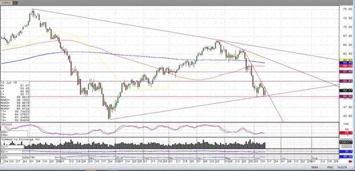 Crude Oil Jun '19 Daily Chart