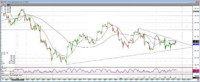 crude_oil_apr18_60min_chart
