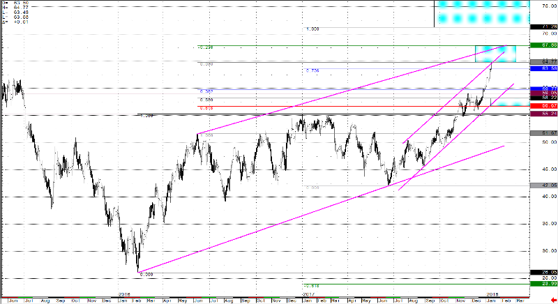 crude_oil_daily_chart