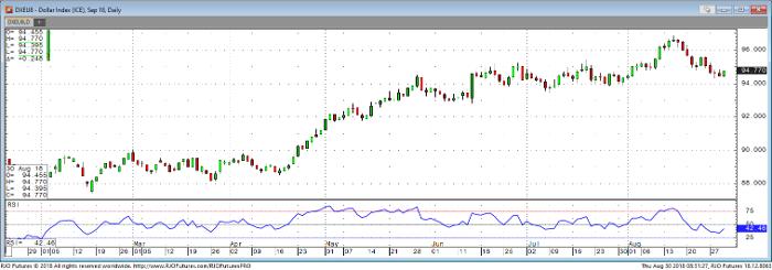 U.S. Dollar Index Sep '18 Daily Chart