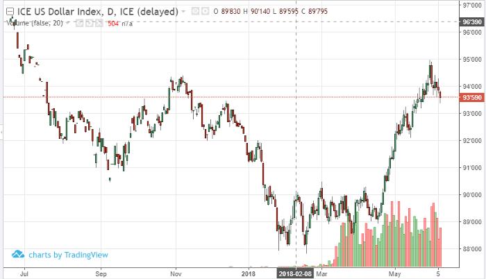 US Dollar Jun '18 Daily Chart
