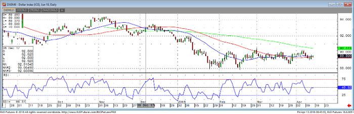 Dollar Jun '18 Daily Chart