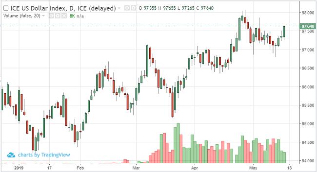 US Dollar Jun '19 Daily Chart