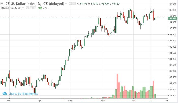 US Dollar Sep '18 Daily Chart