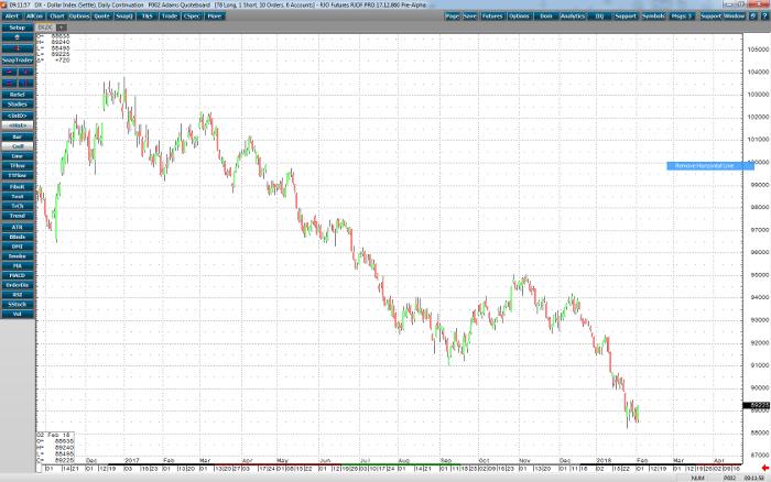 dollar_daily_Chart