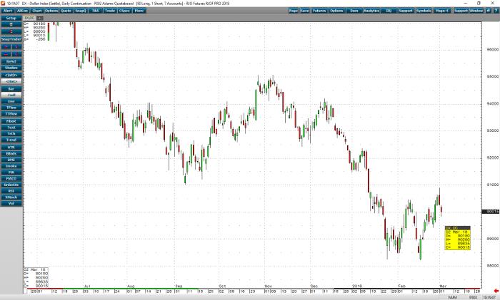 dollar_mar18_daily_chart