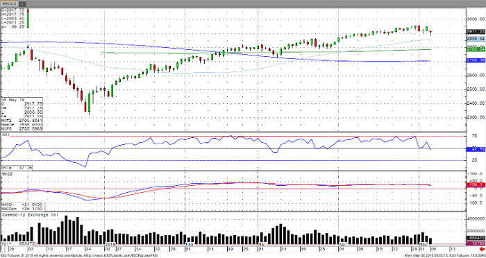 E-Mini S&P 500 Jun '19 Daily Chart