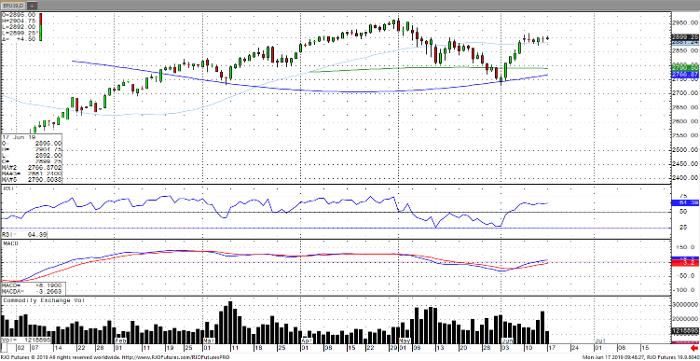E-Mini S&P 500 Sep '19 Daily Chart