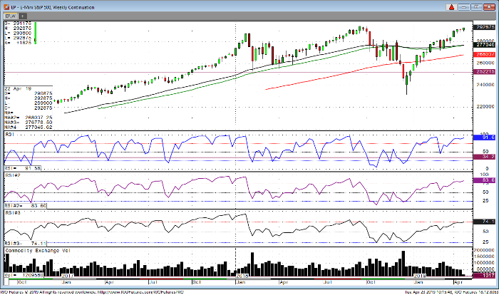 E-Mini S&P 500 Weekly Chart