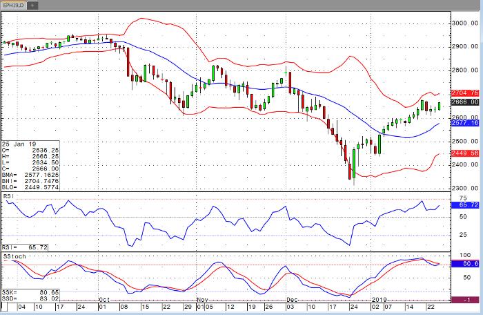 E-Mini S&P 500 Mar '19 Daily Chart