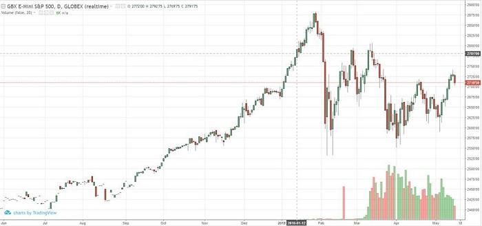 E-mini S&P 500 Jun '18 Daily Chart