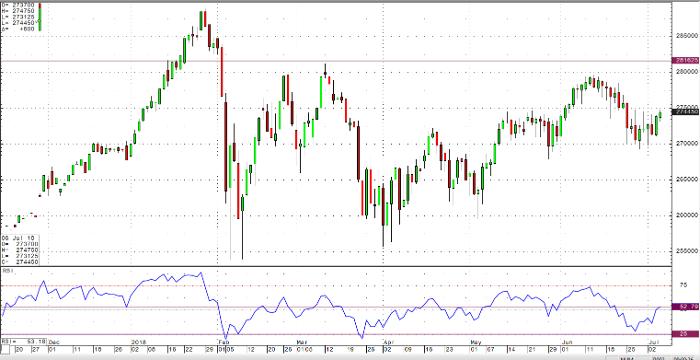 E-mini S&P 500 Sep '18 Daily Chart