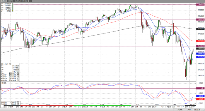 E-Mini S&P 500 Daily Chart