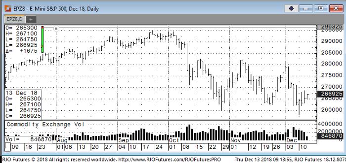 E-Mini S&P 500 Dec '18 Daily Chart