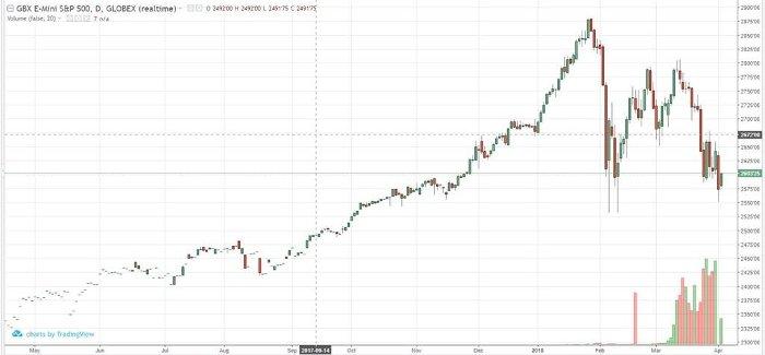 e-mini_s&p_jun18_daily_chart