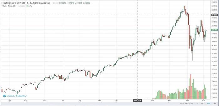 e-mini_s&p_mar18_daily_chart