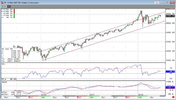 E-mini S&P 500 Weekly Chart
