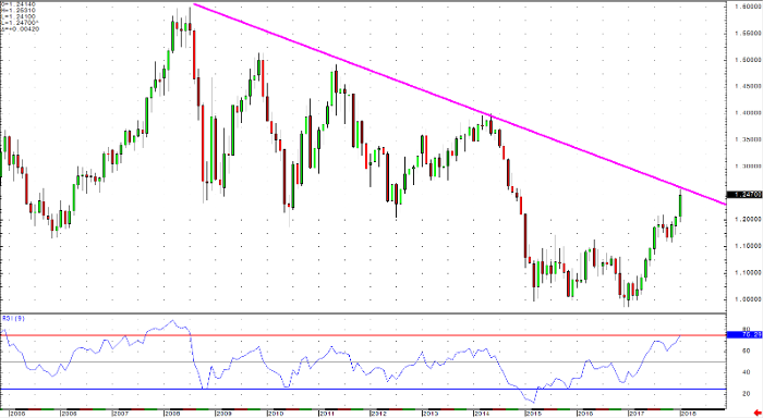 euro_dollar_monthly_chart