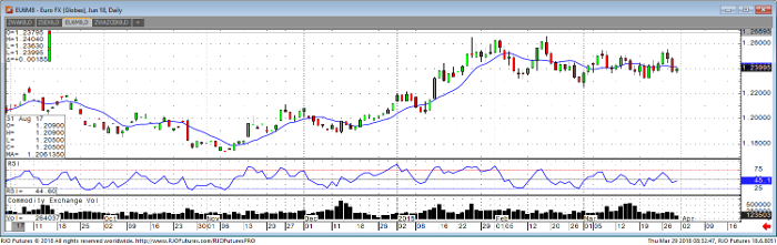 euro_jun18_daily_chart