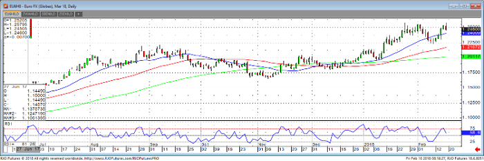 euro_mar18_daily_chart