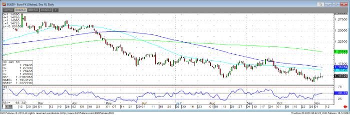 Euro FX Dec '18 Daily Chart
