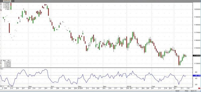 Euro FX Jun '19 Daily Chart