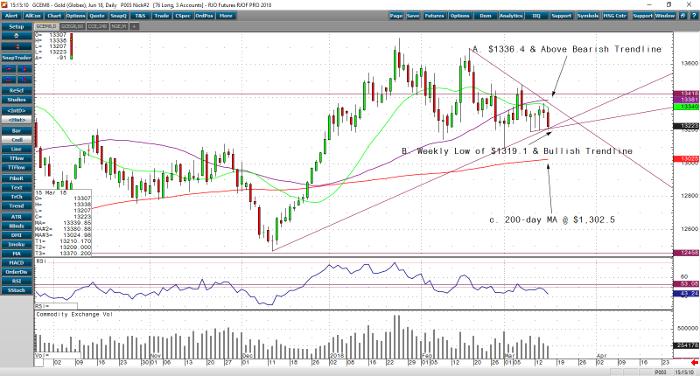 gold_jun18_daily_chart
