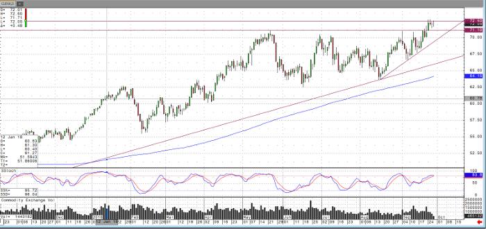 Light Crude Oil Nov '18 Chart