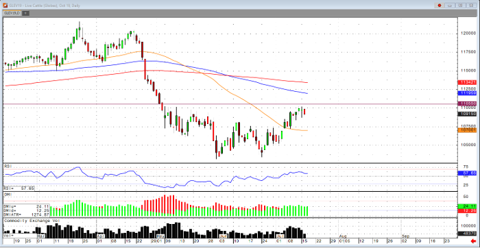 Live Cattle Oct '19 Daily Chart