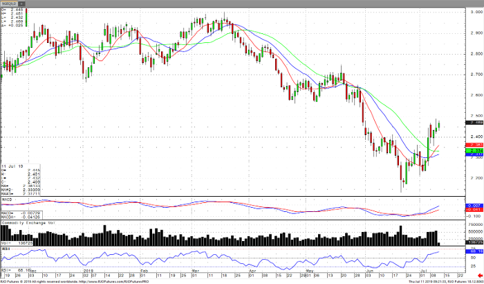Natural Gas Aug '19 Daily Chart