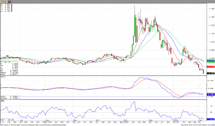 Natural Gas Mar '19 Daily Chart