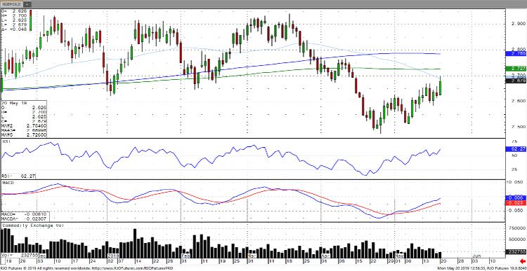 Natural Gas Jun '19 Daily Chart
