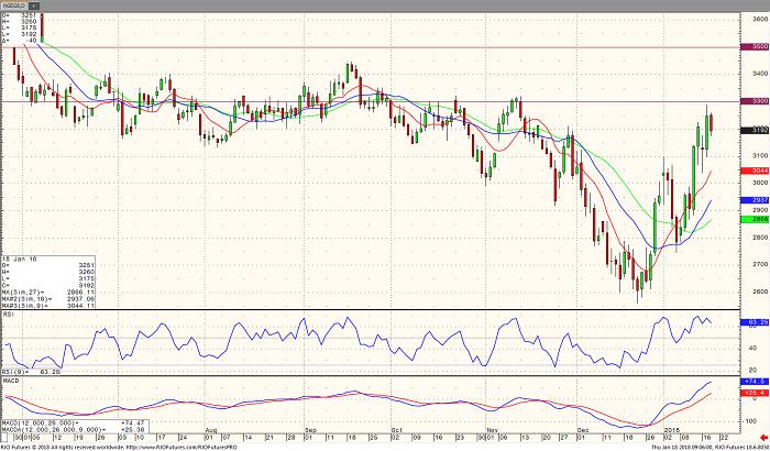 natural_gas_feb18_daily_chart