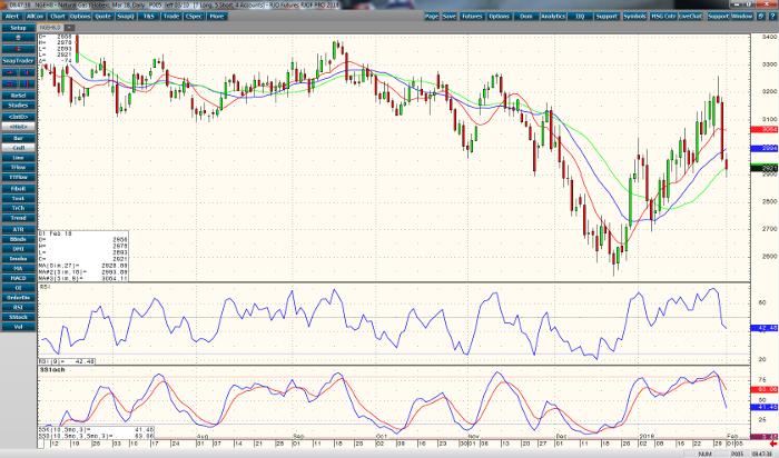 natural_gas_mar18_daily_chart