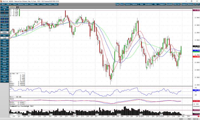 natural_gas_may18_daily_chart