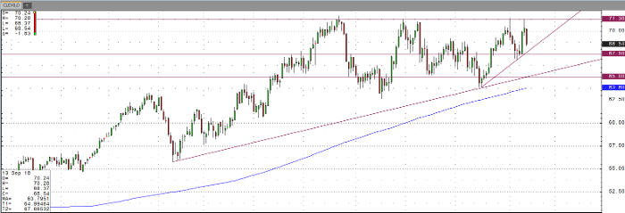 Oil Oct '18 Daily Chart