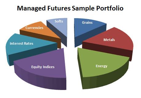 Managed Futures Sample Portfolio