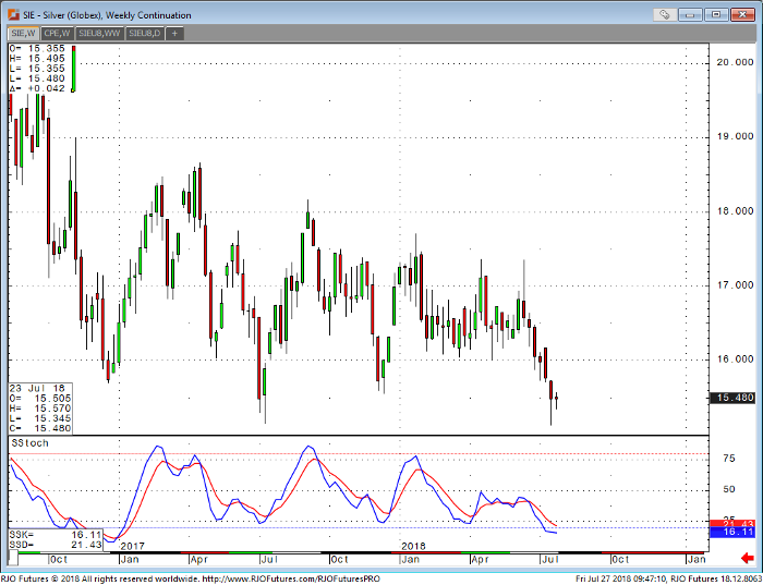 Silver Weekly Continuation Chart