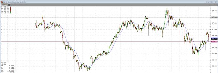 silver_may18_60min_chart