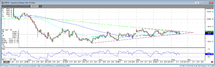 Soybeans Mar '19 Daily Chart
