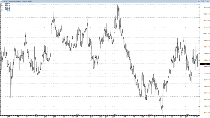 soybeans_mar18_240min_chart