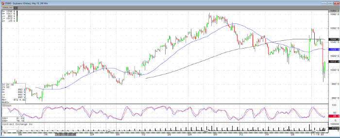 soybeans_may18_240min_chart