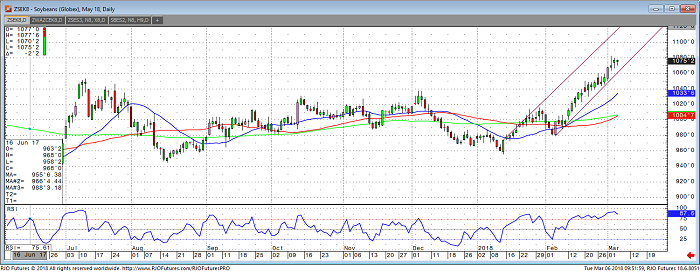 soybeans_may18_daily_chart