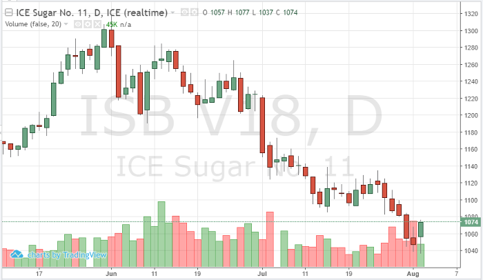 Sugar Oct '18 Daily Chart