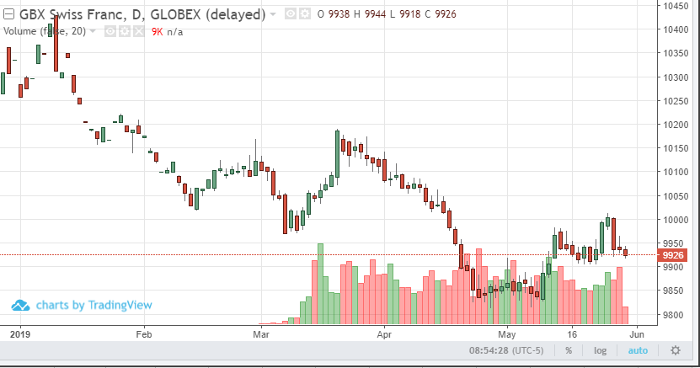 Swiss Franc Jun '19 Daily Chart