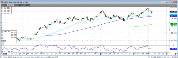 U.S. Dollar Index Dec '18 Daily Chart